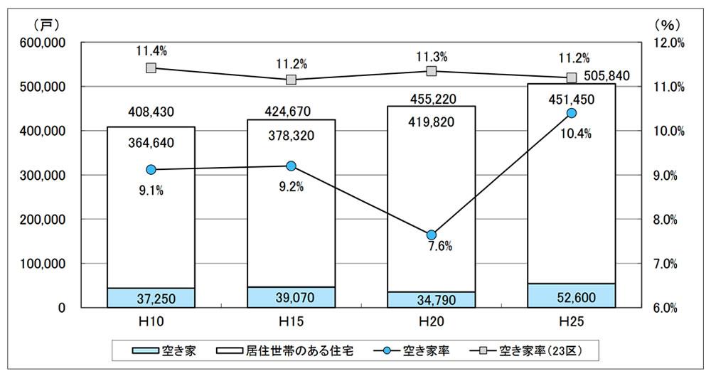 住宅総数と空き家率の推移